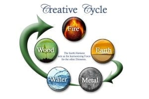 figure 10 creative cycle
