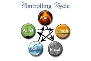 figure 11 controlling cycle