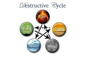 figure 12 destructive cycle